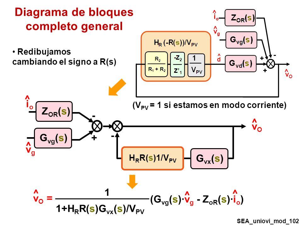 Diagrama de bloques completo general 1+H R R(s)G vx (s)/V PV (G vg (s)·v g - Z oR (s)·i o ) 1 v O = ^ ^ ^ (V PV = 1 si estamos en modo corriente) ^ vOvO ^ vgvg - G vg (s) Z OR (s) - + G vx (s) H R R(s)1/V PV ^ ioio Redibujamos cambiando el signo a R(s) SEA_uniovi_mod_102