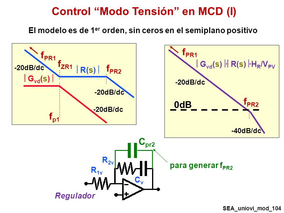 Control Modo Tensión en MCD (I) f p1 G vd (s) -20dB/dc R(s) f ZR1 f PR2 f PR1 -20dB/dc G vd (s) · R(s) ·H R /V PV f PR2 f PR1 -20dB/dc -40dB/dc 0dB R 2v R 1v CvCv Regulador C pr2 para generar f PR2 El modelo es de 1 er orden, sin ceros en el semiplano positivo SEA_uniovi_mod_104