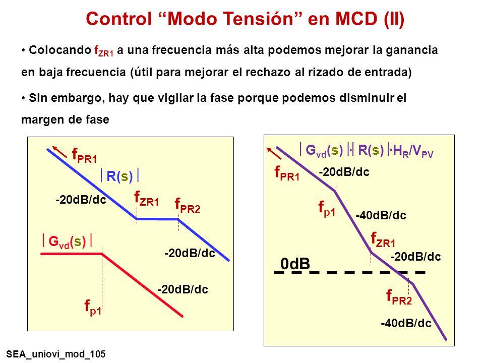 Control Modo Tensión en MCD (II) f p1 G vd (s) -20dB/dc R(s) f ZR1 f PR2 f PR1 -20dB/dc f PR2 f PR1 -20dB/dc -40dB/dc 0dB G vd (s) · R(s) ·H R /V PV -40dB/dc -20dB/dc f p1 f ZR1 Colocando f ZR1 a una frecuencia más alta podemos mejorar la ganancia en baja frecuencia (útil para mejorar el rechazo al rizado de entrada) Sin embargo, hay que vigilar la fase porque podemos disminuir el margen de fase SEA_uniovi_mod_105