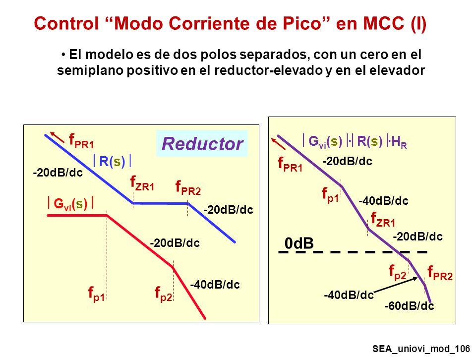 Control Modo Corriente de Pico en MCC (I) 0dB f PR2 f PR1 -20dB/dc -40dB/dc G vi (s) · R(s) ·H R -40dB/dc -20dB/dc f p1 f ZR1 f p2 -60dB/dc f p1 G vi (s) -20dB/dc f p2 -40dB/dc R(s) f ZR1 f PR2 f PR1 -20dB/dc Reductor El modelo es de dos polos separados, con un cero en el semiplano positivo en el reductor-elevado y en el elevador SEA_uniovi_mod_106
