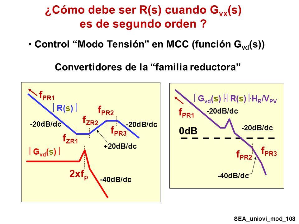 ¿Cómo debe ser R(s) cuando G vx (s) es de segundo orden .