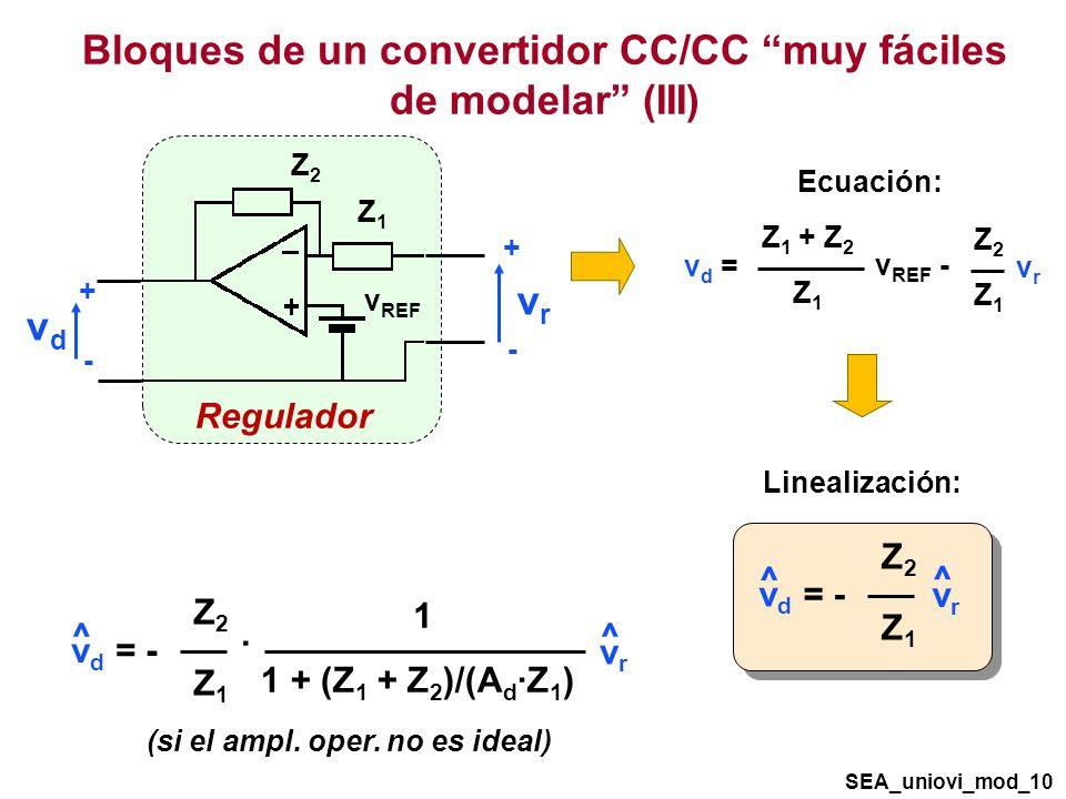 Bloques de un convertidor CC/CC muy fáciles de modelar (III) Regulador v REF vdvd vrvr + - + - Z2Z2 Z1Z1 vd =vd = Z 1 + Z 2 Z1Z1 v REF - Z2Z2 Z1Z1 vrvr Ecuación: Z2Z2 Z1Z1 v d = - ^ vrvr ^ Linealización: Z2Z2 Z1Z1 v d = - ^ vrvr ^ 1 + (Z 1 + Z 2 )/(A d ·Z 1 ) 1 · (si el ampl.