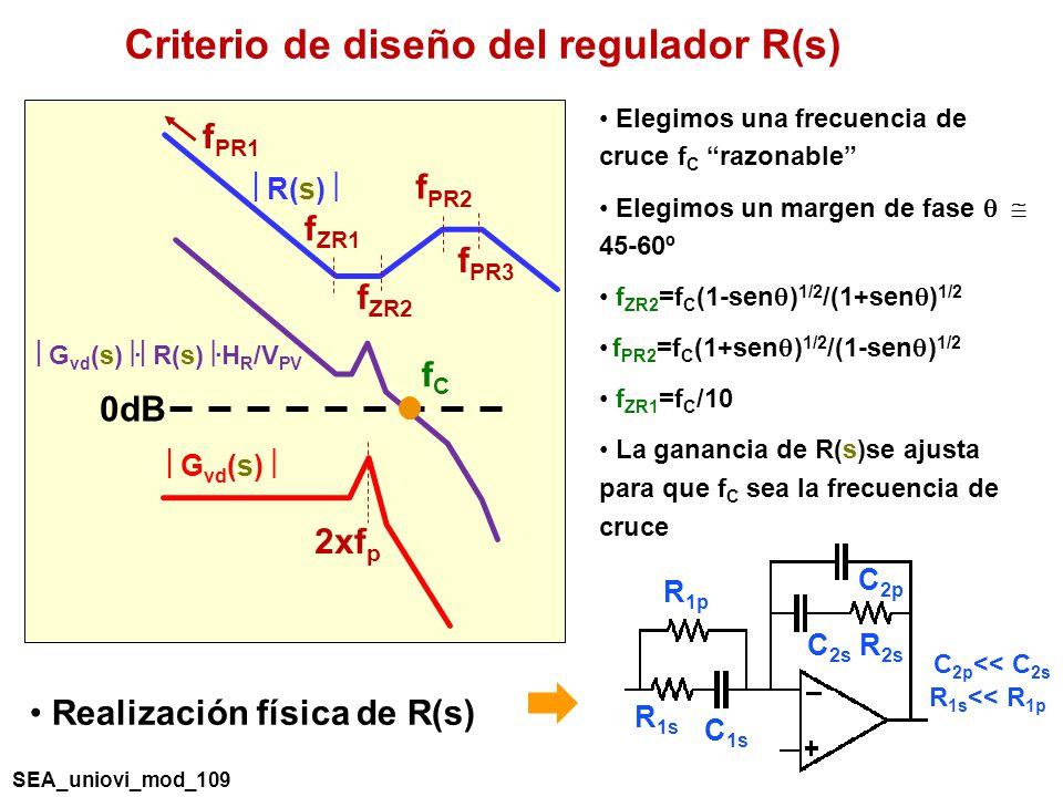 R(s) f ZR1 f PR3 f PR1 f ZR2 f PR2 2xf p G vd (s) G vd (s) · R(s) ·H R /V PV 0dB fCfC Elegimos una frecuencia de cruce f C razonable Elegimos un margen de fase 45-60º f ZR2 =f C (1-sen ) 1/2 /(1+sen ) 1/2 f PR2 =f C (1+sen ) 1/2 /(1-sen ) 1/2 f ZR1 =f C /10 La ganancia de R(s)se ajusta para que f C sea la frecuencia de cruce Criterio de diseño del regulador R(s) R 1p R 1s C 1s C 2s C 2p R 2s C 2p << C 2s R 1s << R 1p Realización física de R(s) SEA_uniovi_mod_109
