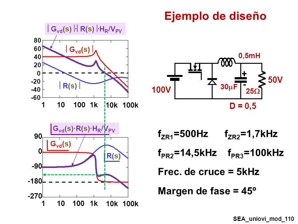 0,5mH 30 F 50V 100V D = 0,5 25 f ZR1 =500Hz f ZR2 =1,7kHz f PR2 =14,5kHz f PR3 =100kHz Frec.