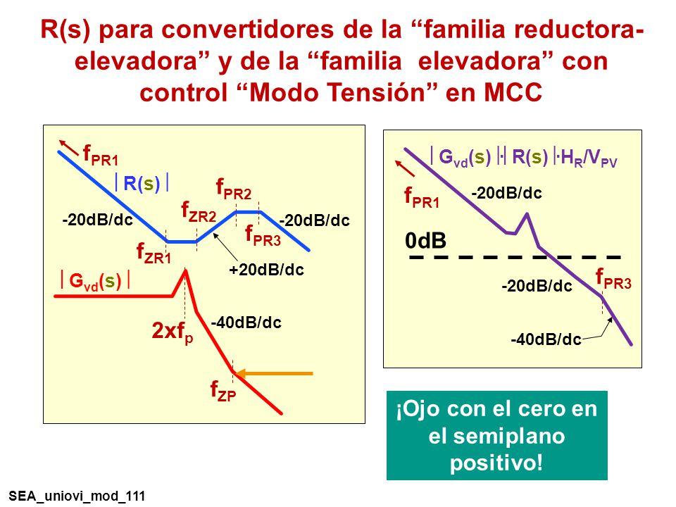 R(s) para convertidores de la familia reductora- elevadora y de la familia elevadora con control Modo Tensión en MCC 0dB f PR3 f PR1 -20dB/dc G vd (s) · R(s) ·H R /V PV -20dB/dc -40dB/dc -20dB/dc R(s) f ZR1 f PR3 f PR1 -20dB/dc +20dB/dc f ZR2 f PR2 2xf p G vd (s) -40dB/dc f ZP ¡Ojo con el cero en el semiplano positivo.