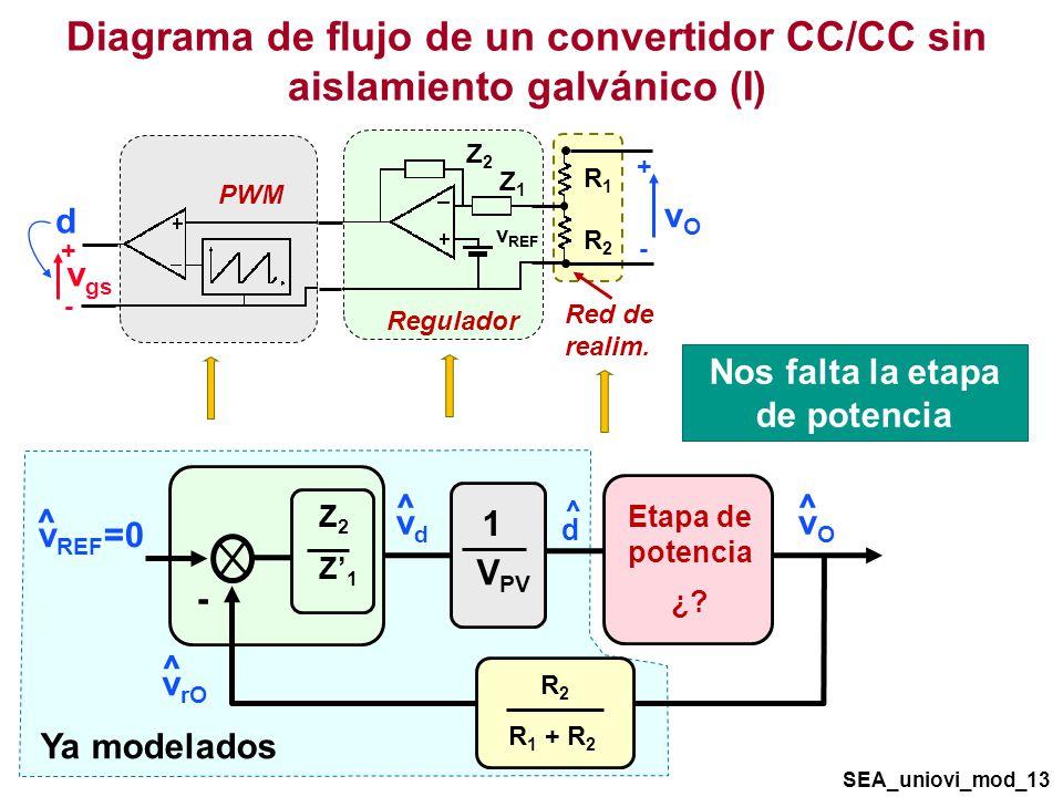 Ya modelados Diagrama de flujo de un convertidor CC/CC sin aislamiento galvánico (I) Red de realim.