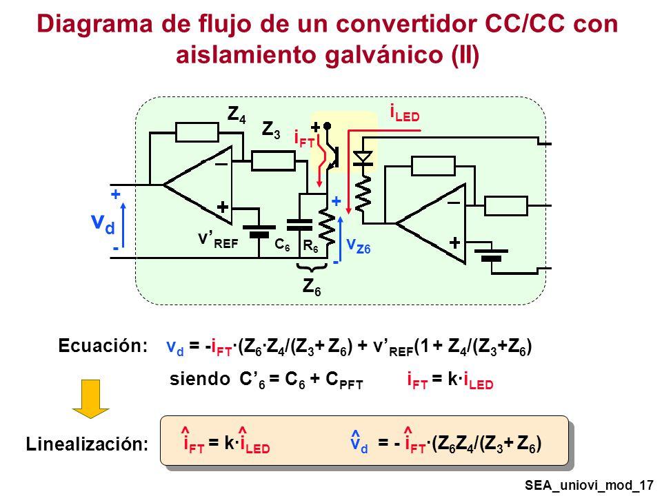 Diagrama de flujo de un convertidor CC/CC con aislamiento galvánico (II) SEA_uniovi_mod_17 Linealización: vdvd + - v REF Z4Z4 Z3Z3 i LED R6R6 C6C6 i FT v Z6 + - Z6Z6 { Ecuación: v d = -i FT ·(Z 6 ·Z 4 /(Z 3 + Z 6 ) + v REF (1 + Z 4 /(Z 3 +Z 6 ) siendo C 6 = C 6 + C PFT i FT = k·i LED ^ ^ i FT = k·i LED v d = - i FT ·(Z 6 Z 4 /(Z 3 + Z 6 ) ^ ^