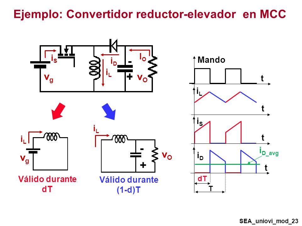 vOvO vgvg IOIO iLiL iDiD iSiS Válido durante dT vgvg iLiL Válido durante (1-d)T - + vOvO iLiL Ejemplo: Convertidor reductor-elevador en MCC SEA_uniovi_mod_23 T dT t t t t iSiS iDiD iLiL Mando i D_avg
