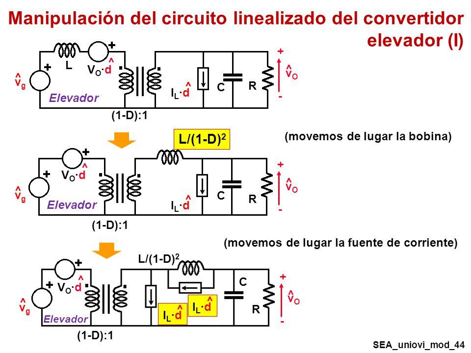 Manipulación del circuito linealizado del convertidor elevador (I) R C vOvO + - ^ VO·dVO·d ^ vgvg ^ (1-D):1 IL·dIL·d ^ L Elevador R C vOvO + - ^ VO·dVO·d ^ vgvg ^ (1-D):1 IL·dIL·d ^ Elevador L/(1-D) 2 (movemos de lugar la bobina) (movemos de lugar la fuente de corriente) R C vOvO + - ^ VO·dVO·d ^ vgvg ^ (1-D):1 Elevador L/(1-D) 2 IL·dIL·d ^ IL·dIL·d ^ SEA_uniovi_mod_44
