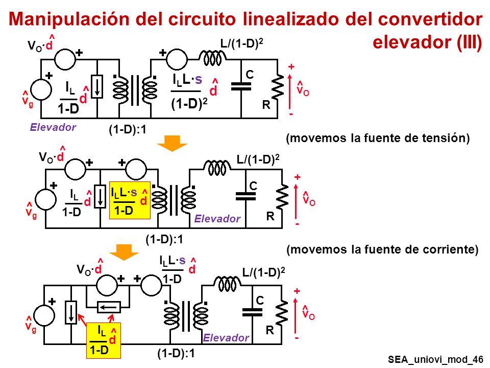 Manipulación del circuito linealizado del convertidor elevador (III) SEA_uniovi_mod_46 R C vOvO + - ^ VO·dVO·d ^ vgvg ^ (1-D):1 Elevador L/(1-D) 2 (1-D) 2 I L L·s ^ d ILIL 1-D ^ d R C vOvO + - ^ VO·dVO·d ^ vgvg ^ (1-D):1 Elevador L/(1-D) 2 1-D I L L·s ^ d ILIL 1-D ^ d (movemos la fuente de corriente) (movemos la fuente de tensión) 1-D I L L·s ^ d R C vOvO + - ^ vgvg ^ (1-D):1 Elevador L/(1-D) 2 VO·dVO·d ^ ILIL 1-D ^ d