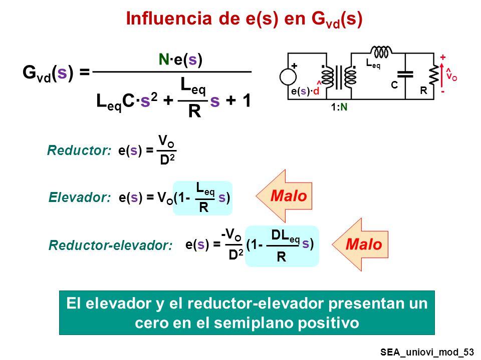 Influencia de e(s) en G vd (s) SEA_uniovi_mod_53 R C 1:N L eq + - vOvO ^ ^ e(s)·d G vd (s) = L eq C·s 2 + s + 1 L eq R N·e(s) Elevador: L eq R e(s) = V O (1- s)s) D2D2 e(s) = VOVO Reductor: DL eq R e(s) = (1- s)s) -V O D2D2 Reductor-elevador: Malo El elevador y el reductor-elevador presentan un cero en el semiplano positivo