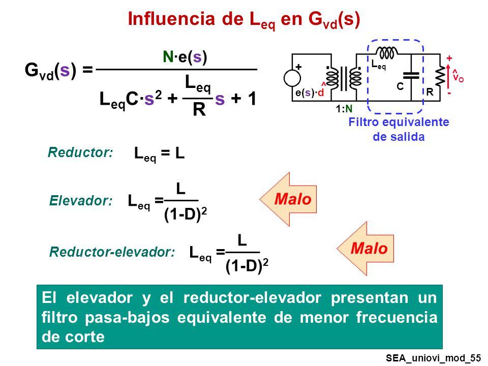 Influencia de L eq en G vd (s) R C 1:N L eq + - vOvO ^ ^ e(s)·d G vd (s) = L eq C·s 2 + s + 1 L eq R N·e(s) L (1-D) 2 L eq = Elevador: L eq = L Reductor: L (1-D) 2 L eq = Reductor-elevador: Malo El elevador y el reductor-elevador presentan un filtro pasa-bajos equivalente de menor frecuencia de corte Filtro equivalente de salida SEA_uniovi_mod_55