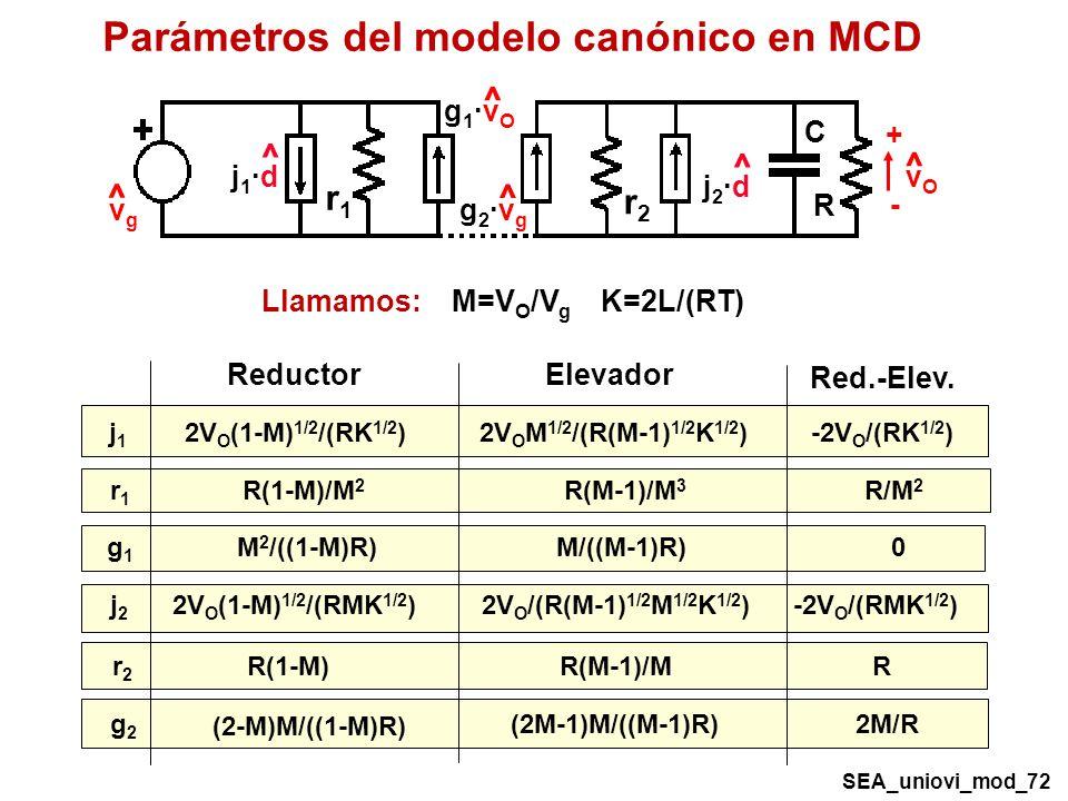 2V O (1-M) 1/2 /(RK 1/2 )2V O M 1/2 /(R(M-1) 1/2 K 1/2 )j1j1 -2V O /(RK 1/2 ) R(1-M)/M 2 R(M-1)/M 3 r1r1 R/M 2 M 2 /((1-M)R)M/((M-1)R)g1g1 0 2V O (1-M) 1/2 /(RMK 1/2 )2V O /(R(M-1) 1/2 M 1/2 K 1/2 )j2j2 -2V O /(RMK 1/2 ) R(1-M)R(M-1)/Mr2r2 R (2-M)M/((1-M)R) (2M-1)M/((M-1)R)g2g2 2M/R Reductor Elevador Red.-Elev.