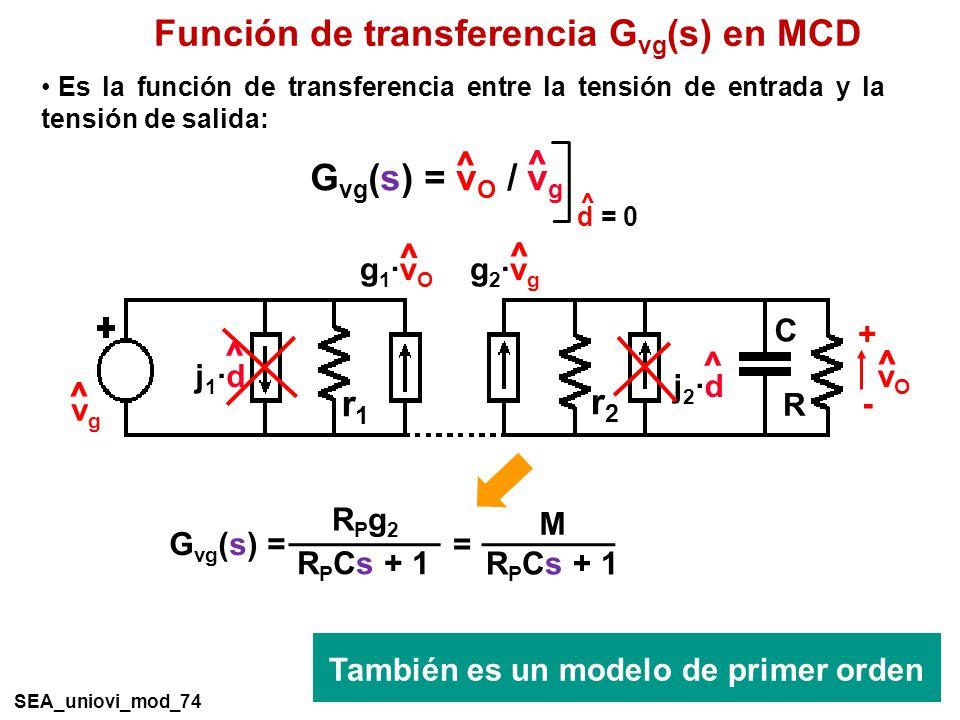 Función de transferencia G vg (s) en MCD G vg (s) = v O / v g ^ ^ d = 0 ^ Es la función de transferencia entre la tensión de entrada y la tensión de salida: R C vOvO ^ + - ^ vgvg ^ j1·dj1·d ^ g1·vOg1·vO r1r1 ^ j2·dj2·d r2r2 ^ g2·vgg2·vg También es un modelo de primer orden SEA_uniovi_mod_74 G vg (s) = R P Cs + 1 RPg2RPg2 = M