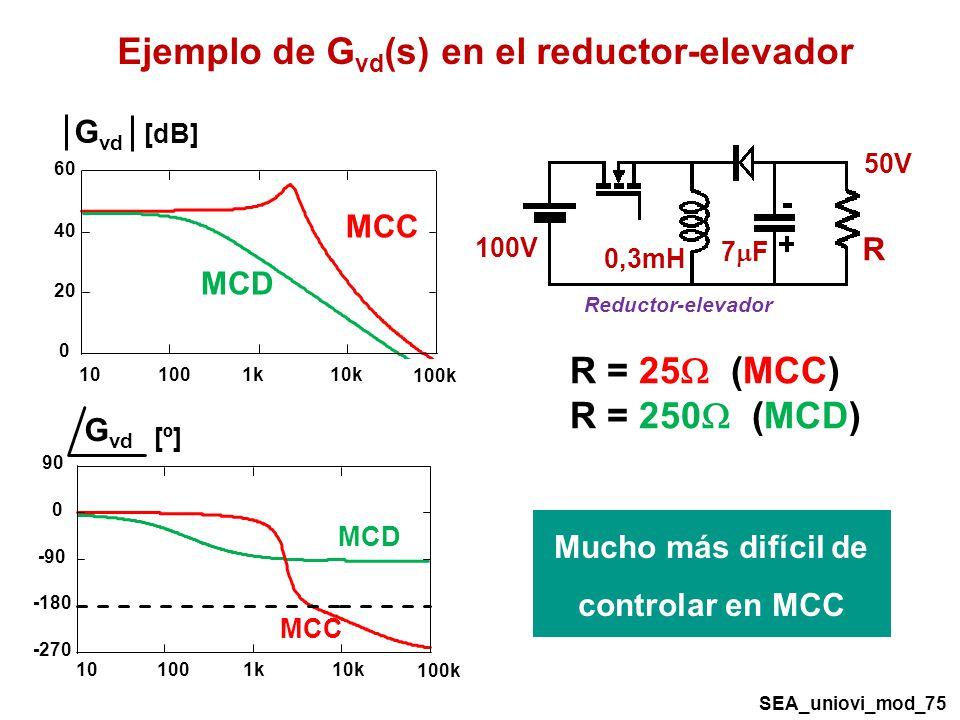 MCC MCD MCC 0 20 40 60 101001k10k 100k G vd [dB] -270 -180 -90 0 90 101001k10k 100k G vd [º] Ejemplo de G vd (s) en el reductor-elevador 7 F Reductor-elevador 50V 100V 0,3mH R R = 25 (MCC) R = 250 (MCD) Mucho más difícil de controlar en MCC SEA_uniovi_mod_75