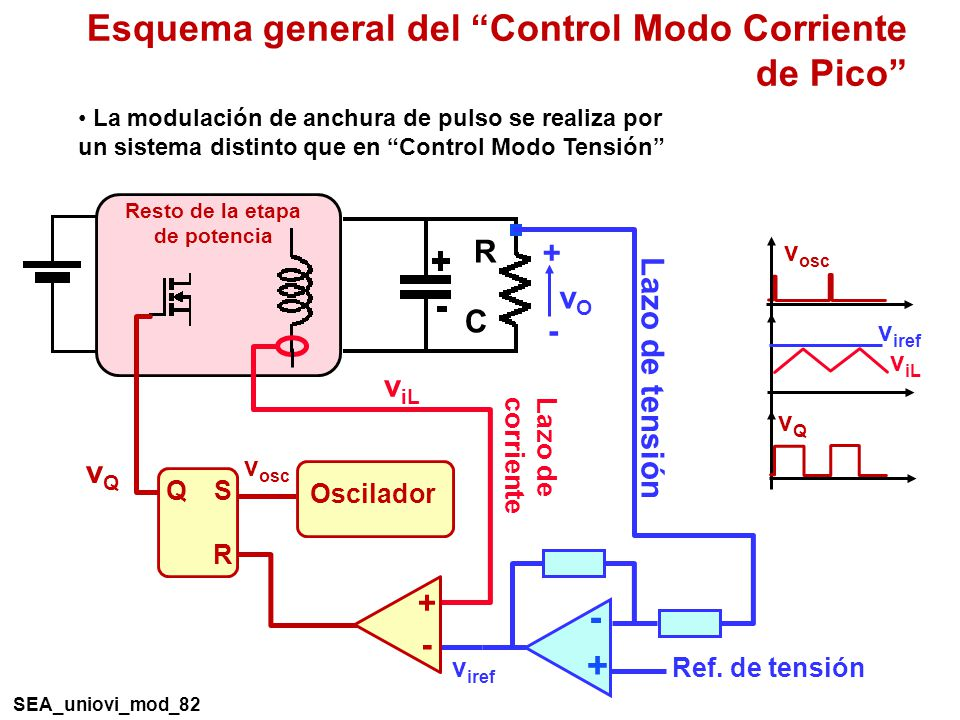 R C + - vOvO Resto de la etapa de potencia Esquema general del Control Modo Corriente de Pico Lazo de corriente v iL v iref Q R S Oscilador v osc vQvQ + - v iL v iref vQvQ + - Lazo de tensión Ref.