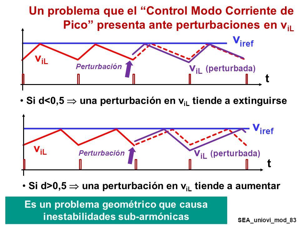 v iref v iL v iL (perturbada) Perturbación Si d<0,5 una perturbación en v iL tiende a extinguirse v iref v iL Si d>0,5 una perturbación en v iL tiende a aumentar v iL (perturbada) Un problema que el Control Modo Corriente de Pico presenta ante perturbaciones en v iL t t Perturbación SEA_uniovi_mod_83 Es un problema geométrico que causa inestabilidades sub-armónicas