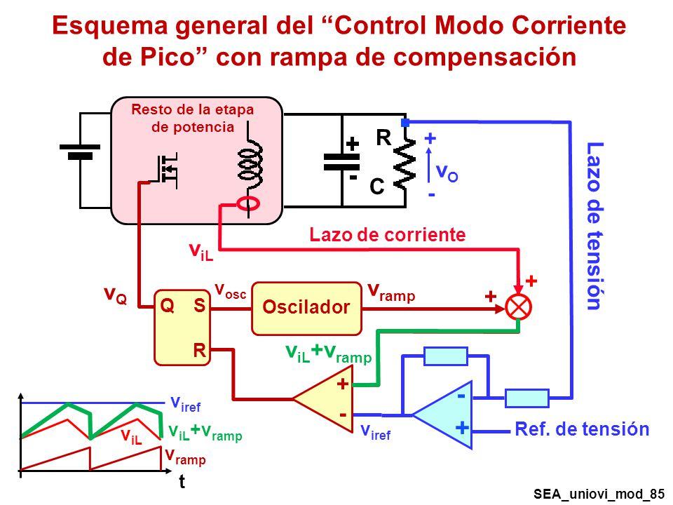 Esquema general del Control Modo Corriente de Pico con rampa de compensación R C + - vOvO Resto de la etapa de potencia Lazo de corriente v iL v iref Q R S Oscilador v osc vQvQ + - + - Lazo de tensión Ref.