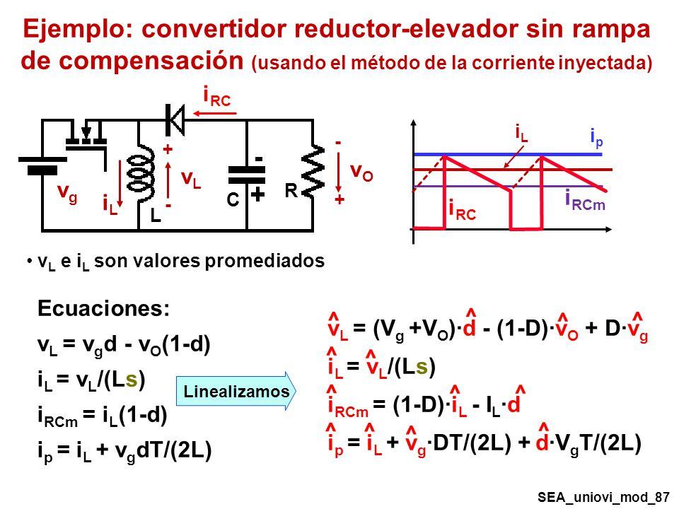 Ejemplo: convertidor reductor-elevador sin rampa de compensación (usando el método de la corriente inyectada) Ecuaciones: v L = v g d - v O (1-d) i L = v L /(Ls) i RCm = i L (1-d) i p = i L + v g dT/(2L) vLvL vgvg vOvO + - + - R C L iLiL i RC ipip Linealizamos v L = (V g +V O )·d - (1-D)·v O + D·v g i L = v L /(Ls) i RCm = (1-D)·i L - I L ·d i p = i L + v g ·DT/(2L) + d·V g T/(2L) ^ ^ ^ ^ ^ ^ ^ ^ ^ ^ ^ ^ ^ i RCm SEA_uniovi_mod_87 iLiL v L e i L son valores promediados i RC