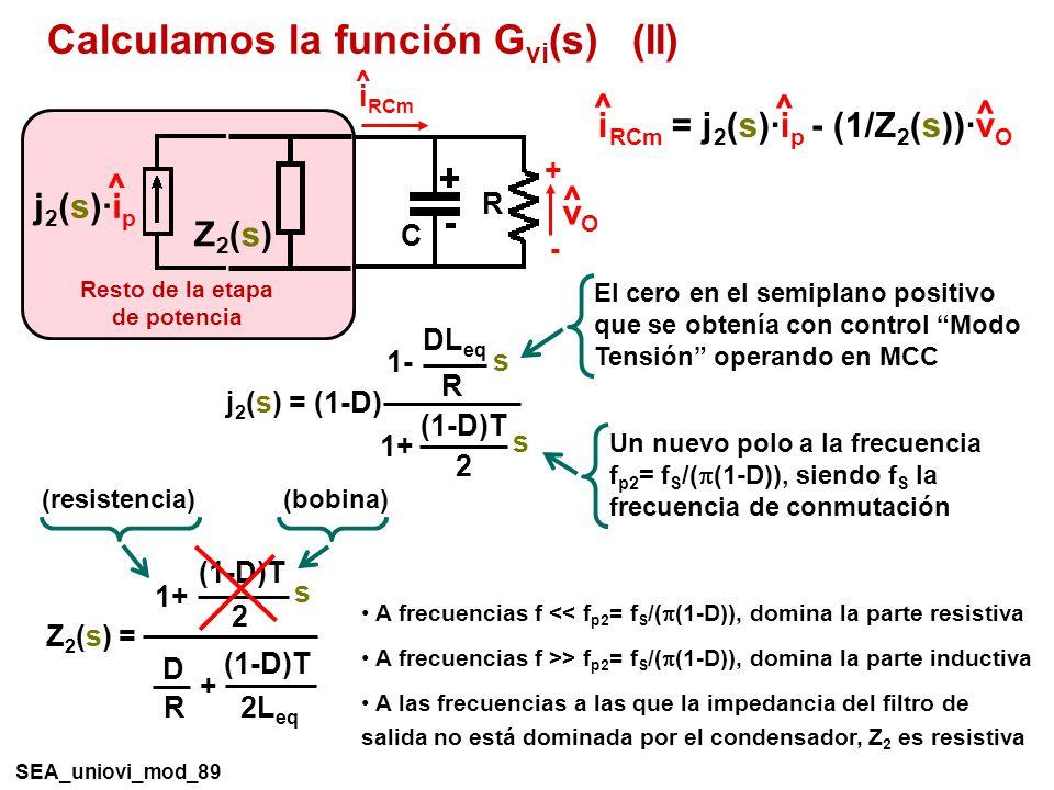 Calculamos la función G vi (s) (II) i RCm = j 2 (s)·i p - (1/Z 2 (s))·v O ^ ^ ^ SEA_uniovi_mod_89 R C i RCm ^ + - vOvO ^ Z2(s)Z2(s) j 2 (s)·i p ^ Resto de la etapa de potencia j 2 (s) = (1-D) (1-D)T 2 1+ s DL eq R 1- s El cero en el semiplano positivo que se obtenía con control Modo Tensión operando en MCC Un nuevo polo a la frecuencia f p2 = f S /( (1-D)), siendo f S la frecuencia de conmutación Z 2 (s) = (1-D)T 2 1+ s (1-D)T 2L eq + D R A frecuencias f << f p2 = f S /( (1-D)), domina la parte resistiva A frecuencias f >> f p2 = f S /( (1-D)), domina la parte inductiva A las frecuencias a las que la impedancia del filtro de salida no está dominada por el condensador, Z 2 es resistiva (resistencia) (bobina)