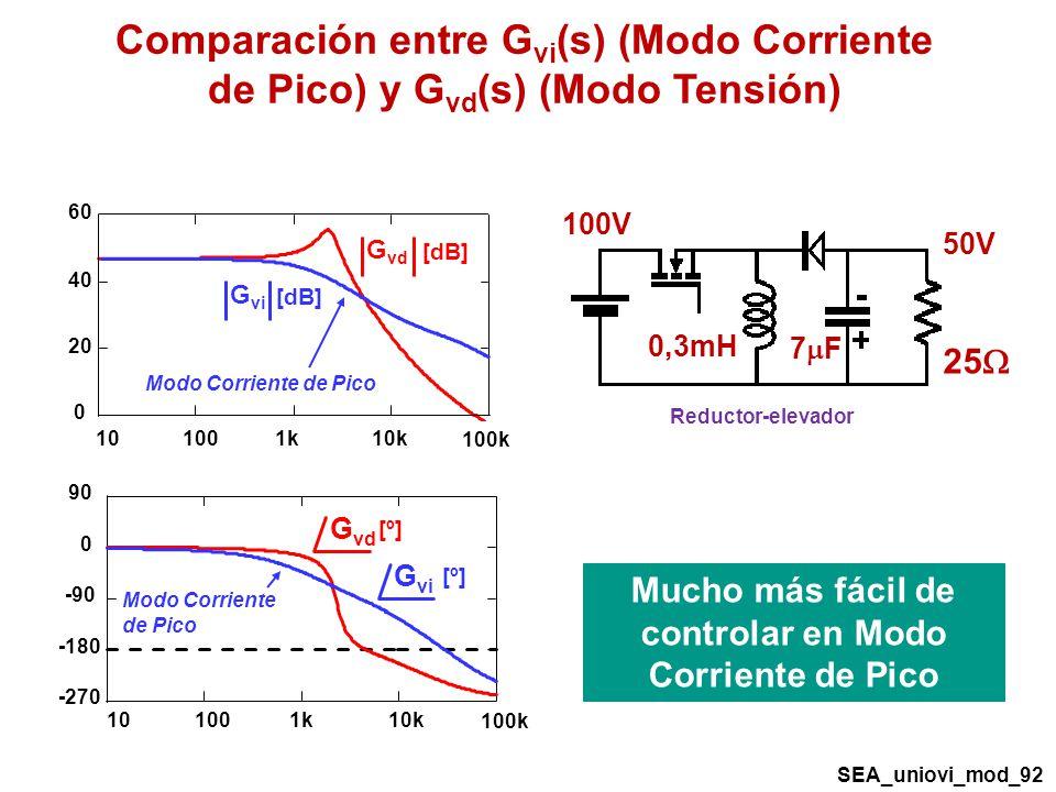 Comparación entre G vi (s) (Modo Corriente de Pico) y G vd (s) (Modo Tensión) 7 F Reductor-elevador 50V 100V 0,3mH 25 Mucho más fácil de controlar en Modo Corriente de Pico G vd [dB] -270 -180 -90 0 90 101001k10k 100k G vd [º] 0 20 40 60 101001k10k 100k G vi [dB] Modo Corriente de Pico G vi [º] Modo Corriente de Pico SEA_uniovi_mod_92