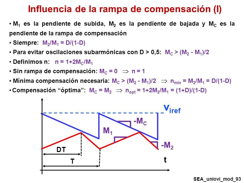 Influencia de la rampa de compensación (I) M 1 es la pendiente de subida, M 2 es la pendiente de bajada y M C es la pendiente de la rampa de compensación Siempre: M 2 /M 1 = D/(1-D) Para evitar oscilaciones subarmónicas con D > 0,5: M C > (M 2 - M 1 )/2 Definimos n: n = 1+2M C /M 1 Sin rampa de compensación: M C = 0 n = 1 Mínima compensación necesaria: M C > (M 2 - M 1 )/2 n min = M 2 /M 1 = D/(1-D) Compensación óptima: M C = M 2 n opt = 1+2M 2 /M 1 = (1+D)/(1-D) v iref t -M C M1M1 -M 2 DT T SEA_uniovi_mod_93