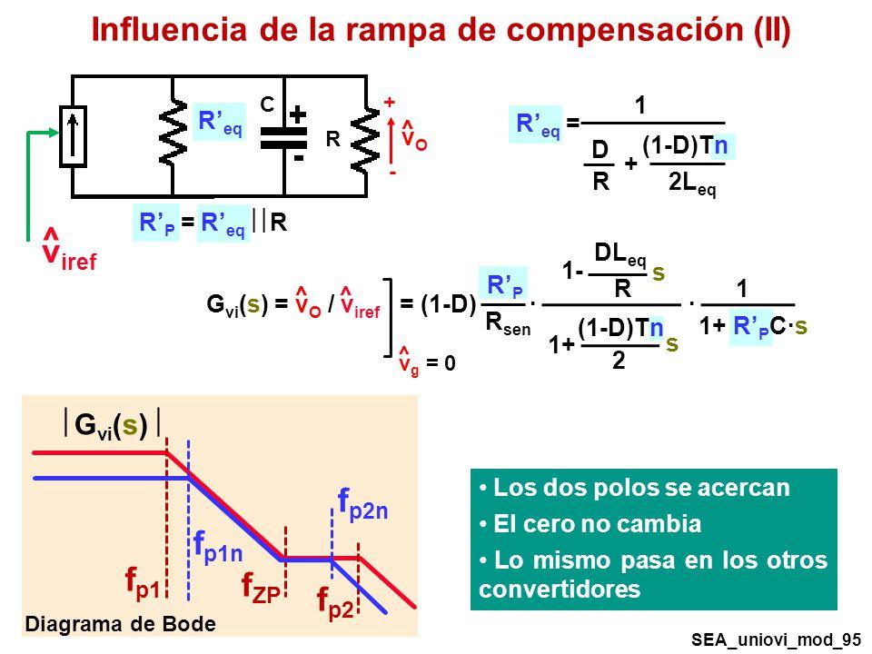 G vi (s) Diagrama de Bode f p1 f ZP f p2 SEA_uniovi_mod_95 + - vOvO ^ R C R eq R P = R eq R v iref ^ Influencia de la rampa de compensación (II) R eq = 1 (1-D)Tn 2L eq + D R G vi (s) = v O / v iref = (1-D) · · ^^ v g = 0 ^ DL eq R 1- s RPRP R sen 1+ R P C·s 1 (1-D)Tn 2 1+ s f p1n f p2n Los dos polos se acercan El cero no cambia Lo mismo pasa en los otros convertidores