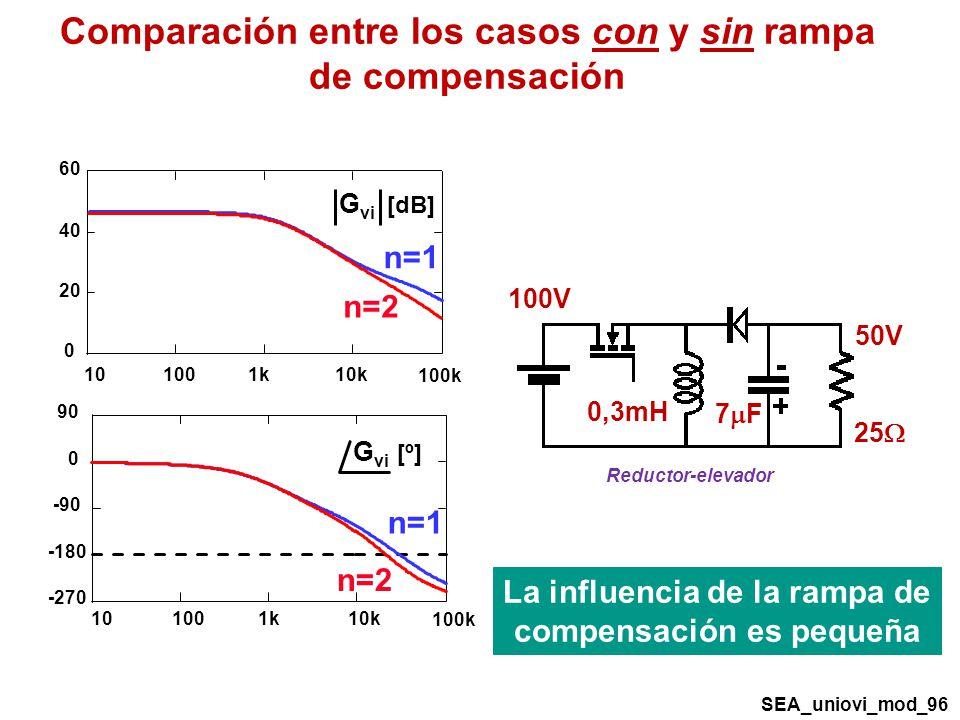 7 F Reductor-elevador 50V 100V 0,3mH 25 0 20 40 60 G vi [dB] 101001k10k 100k -270 -180 -90 0 90 101001k10k 100k G vi [º] n=1 n=2 Comparación entre los casos con y sin rampa de compensación La influencia de la rampa de compensación es pequeña SEA_uniovi_mod_96