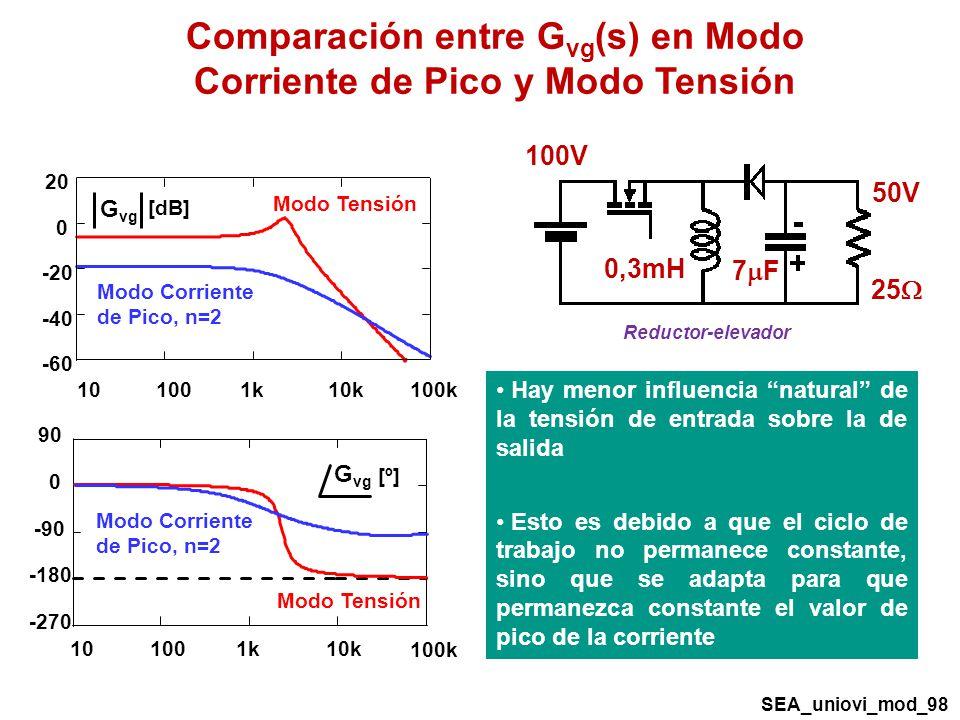 Modo Tensión Modo Corriente de Pico, n=2 G vg [dB] 101001k10k 100k -60 -40 -20 0 20 -270 -180 -90 0 90 101001k10k 100k G vg [º] Modo Tensión Modo Corriente de Pico, n=2 Hay menor influencia natural de la tensión de entrada sobre la de salida Esto es debido a que el ciclo de trabajo no permanece constante, sino que se adapta para que permanezca constante el valor de pico de la corriente Comparación entre G vg (s) en Modo Corriente de Pico y Modo Tensión 7 F Reductor-elevador 50V 100V 0,3mH 25 SEA_uniovi_mod_98