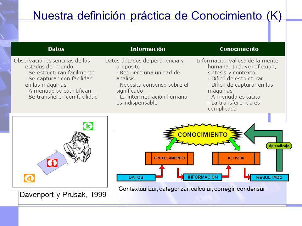 Nuestra definición práctica de Conocimiento (K) Davenport y Prusak, 1999 DatosInformaciónConocimiento Observaciones sencillas de los estados del mundo