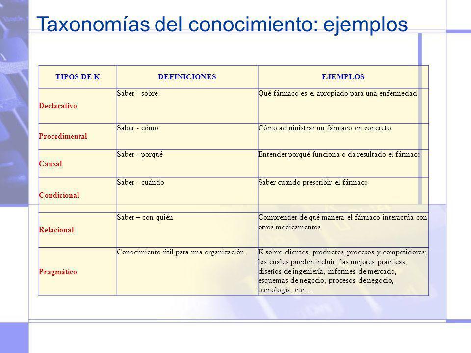 TIPOS DE KDEFINICIONESEJEMPLOS Declarativo Saber - sobreQué fármaco es el apropiado para una enfermedad Procedimental Saber - cómoCómo administrar un