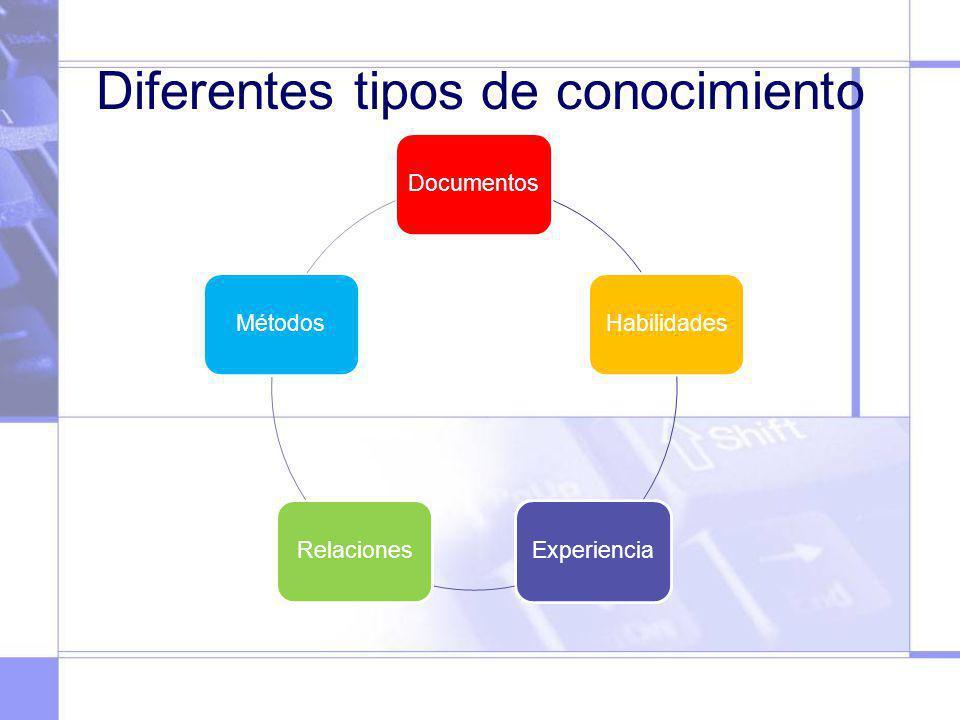 Diferentes tipos de conocimiento DocumentosHabilidadesExperienciaRelacionesMétodos