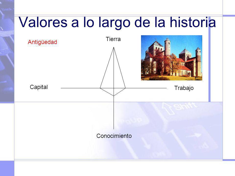 Valores a lo largo de la historia Tierra Capital Trabajo Conocimiento Antigüedad