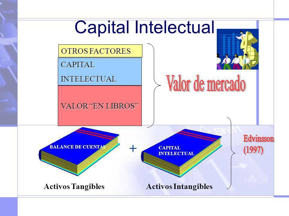 Capital Intelectual VALOR EN LIBROS CAPITALINTELECTUAL OTROS FACTORES + CAPITAL INTELECTUAL BALANCE DE CUENTAS Activos TangiblesActivos Intangibles