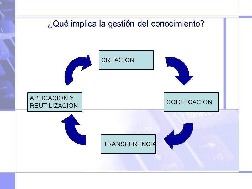 ¿Qué implica la gestión del conocimiento? CREACIÓN CODIFICACIÓN TRANSFERENCIA APLICACIÓN Y REUTILIZACION