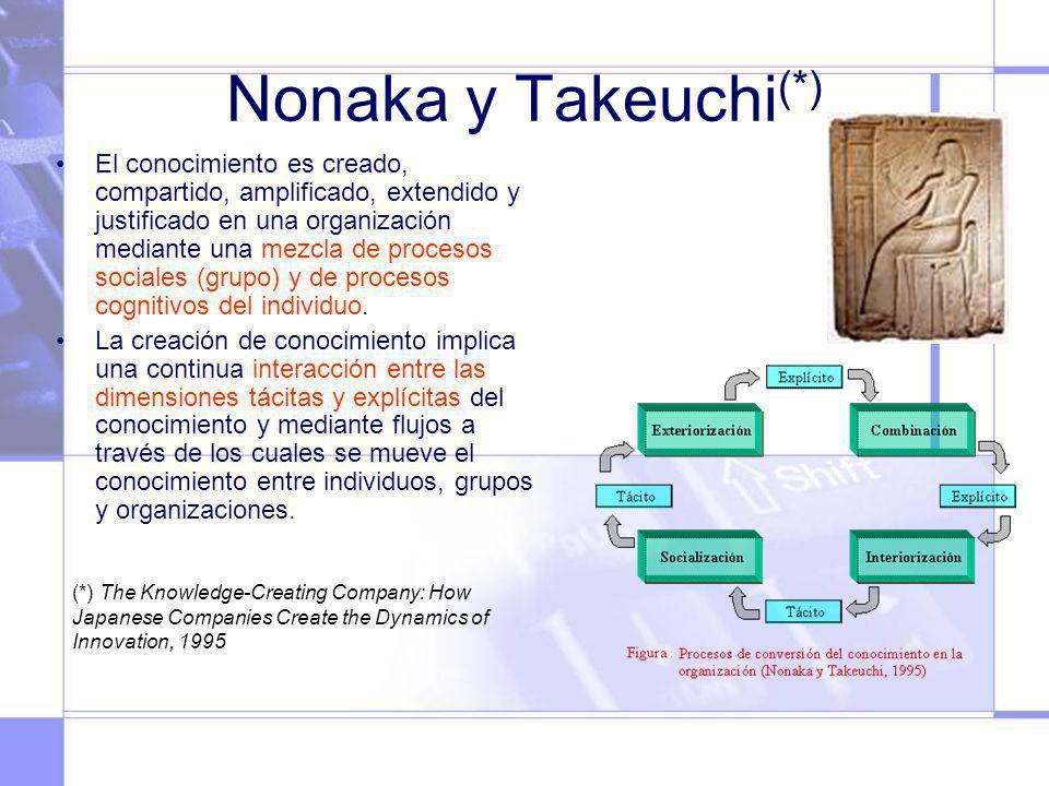 Nonaka y Takeuchi (*) El conocimiento es creado, compartido, amplificado, extendido y justificado en una organización mediante una mezcla de procesos