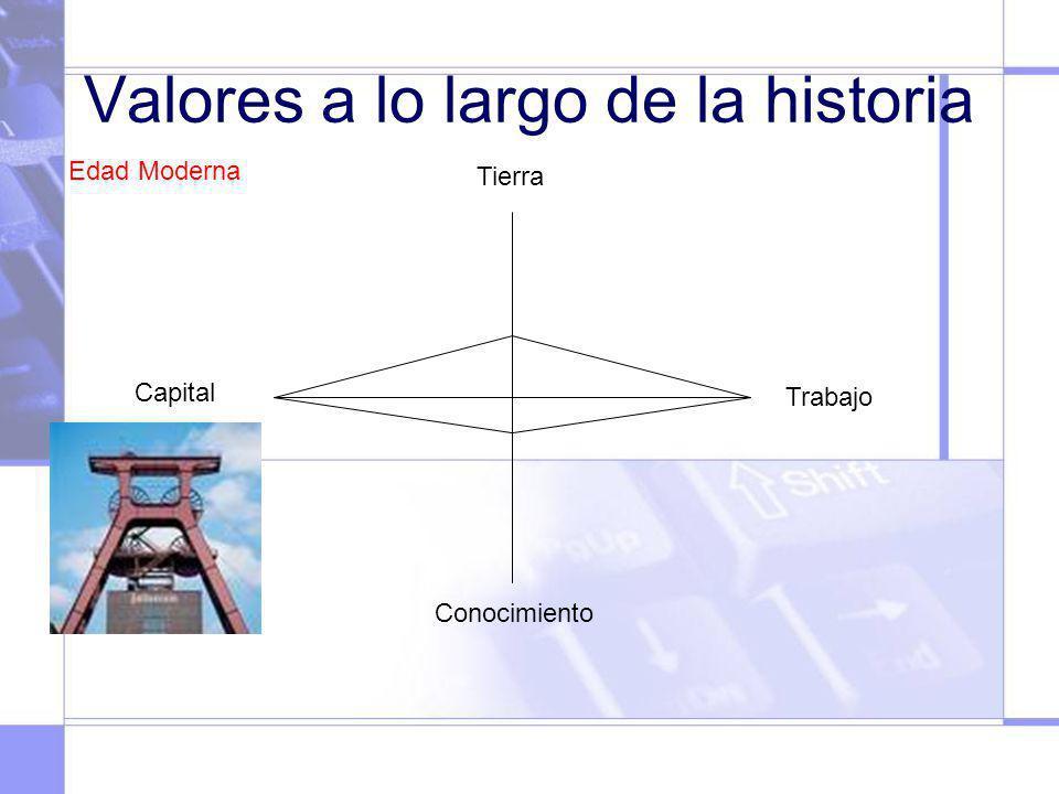 Valores a lo largo de la historia Tierra Capital Trabajo Conocimiento Edad Moderna