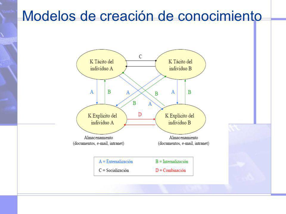 Modelos de creación de conocimiento