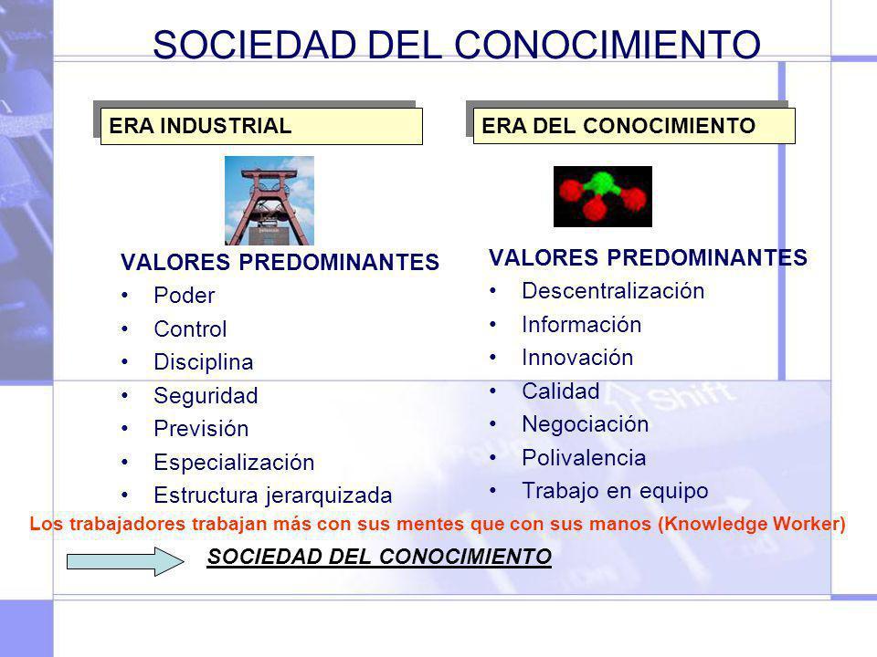 SOCIEDAD DEL CONOCIMIENTO VALORES PREDOMINANTES Poder Control Disciplina Seguridad Previsión Especialización Estructura jerarquizada VALORES PREDOMINA