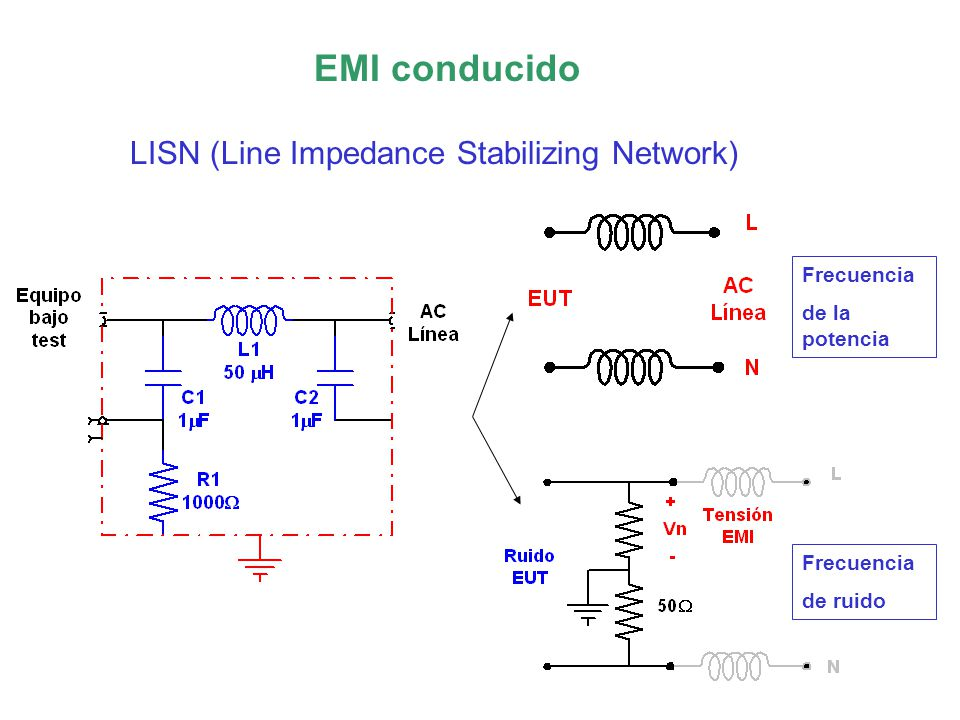 EMI conducido LISN (Line Impedance Stabilizing Network) Frecuencia de ruido Frecuencia de la potencia