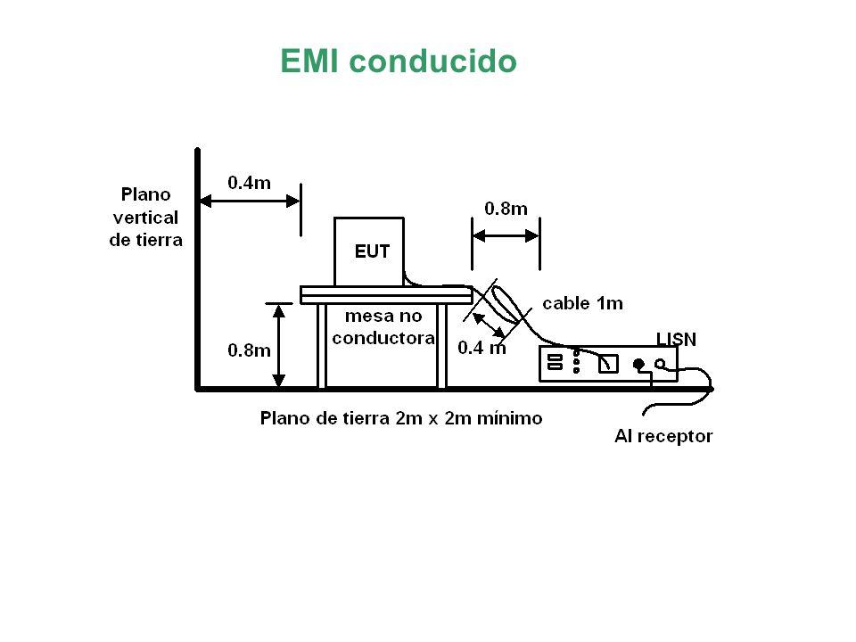 EMI conducido Interacción Filtro-Convertidor Convertidor Si Q aumenta Z ip disminuye wCwC
