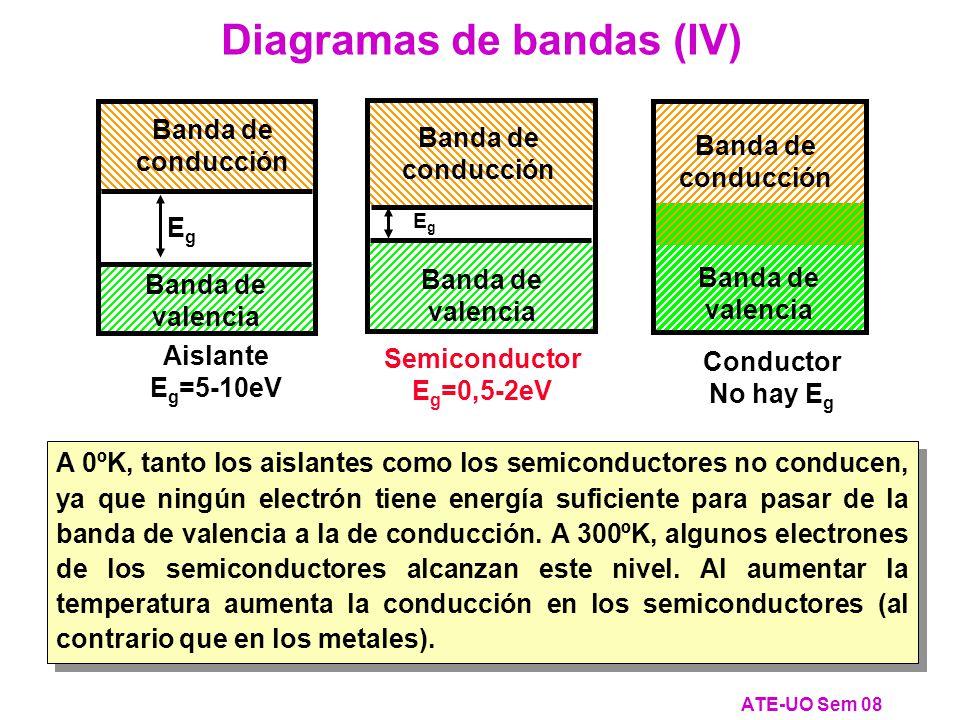 A 0ºK, tanto los aislantes como los semiconductores no conducen, ya que ningún electrón tiene energía suficiente para pasar de la banda de valencia a la de conducción.
