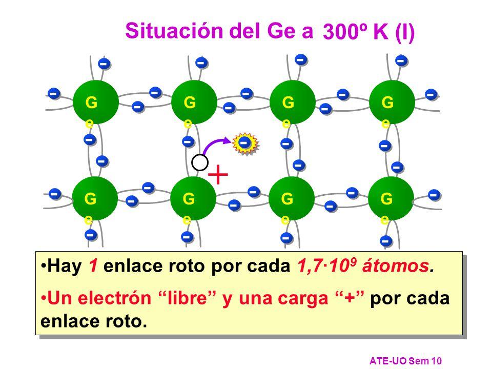 Hay 1 enlace roto por cada 1,7·10 9 átomos.Un electrón libre y una carga + por cada enlace roto.