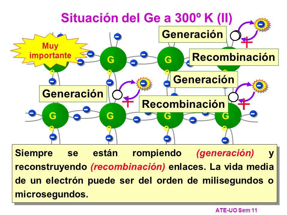 ATE-UO Sem 11 Situación del Ge a 300º K (II) GeGe GeGe GeGe GeGe GeGe GeGe GeGe GeGe - - - -- - - - - - - - - - - - - - - - - - - - - - - - - - - - - + Generación - - + Recombinación Generación Siempre se están rompiendo (generación) y reconstruyendo (recombinación) enlaces.