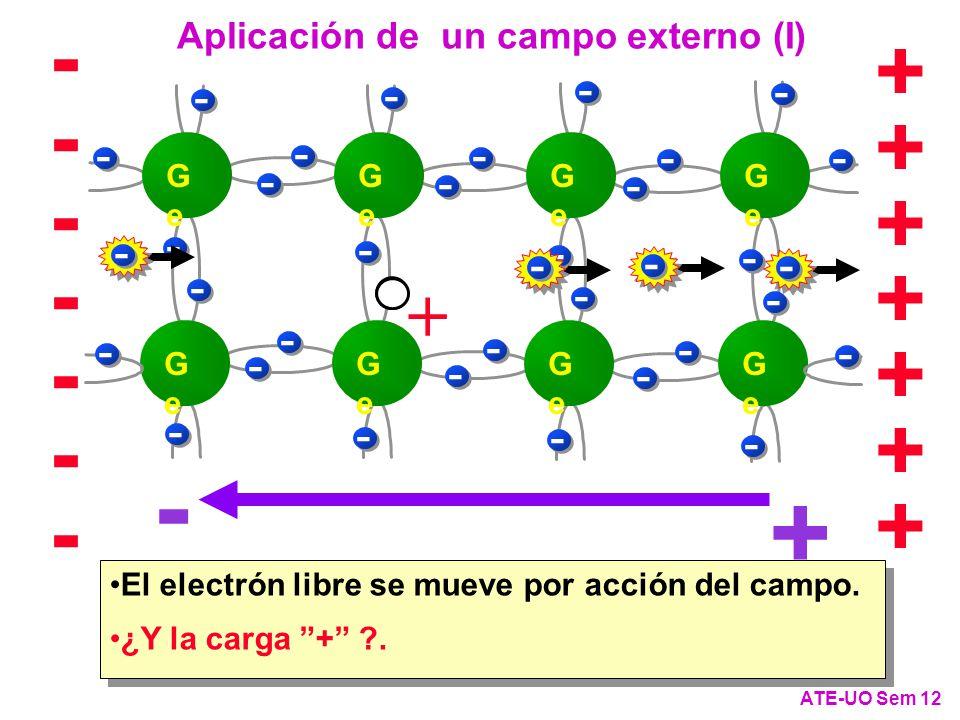 + - + + + + + + + -------------- ATE-UO Sem 12 - GeGe GeGe GeGe GeGe GeGe GeGe GeGe GeGe - - - -- - - - - - - - - - - - - - - - - - - - - - - - - - - - + Aplicación de un campo externo (I) El electrón libre se mueve por acción del campo.