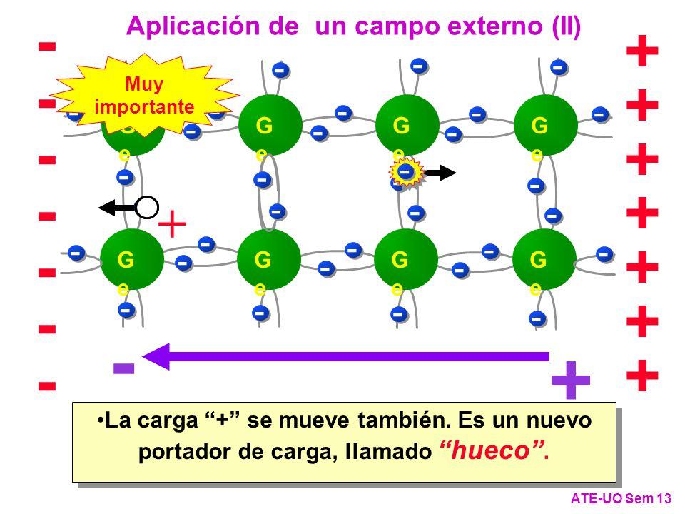 GeGe GeGe GeGe GeGe GeGe GeGe GeGe GeGe - - - -- - - - - - - - - - - - - - - - - - - - - - - - - - - - - + + - + + + + + + + -------------- ATE-UO Sem 13 Aplicación de un campo externo (II) - + - - La carga + se mueve también.