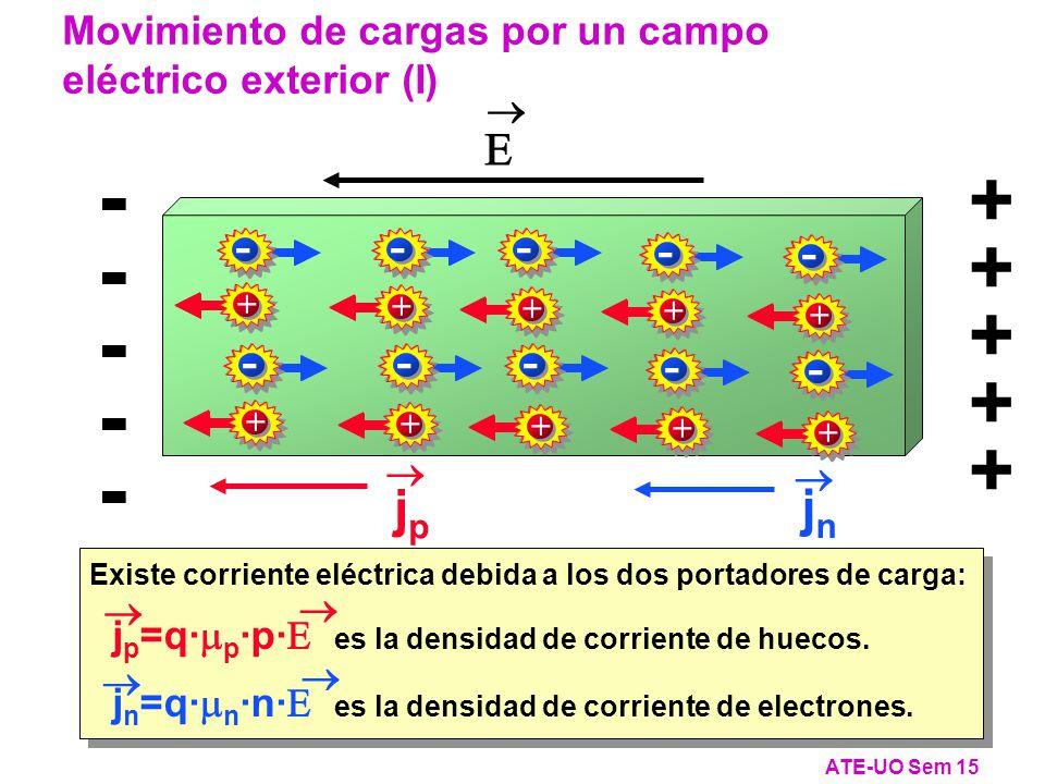 jpjp jnjn Existe corriente eléctrica debida a los dos portadores de carga: j p =q· p ·p· es la densidad de corriente de huecos.