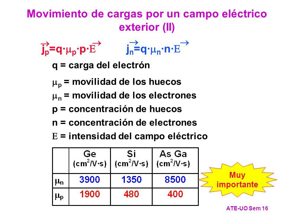 j p =q· p ·p· j n =q· n ·n· Movimiento de cargas por un campo eléctrico exterior (II) ATE-UO Sem 16 q = carga del electrón p = movilidad de los huecos n = movilidad de los electrones p = concentración de huecos n = concentración de electrones = intensidad del campo eléctrico Muy importante