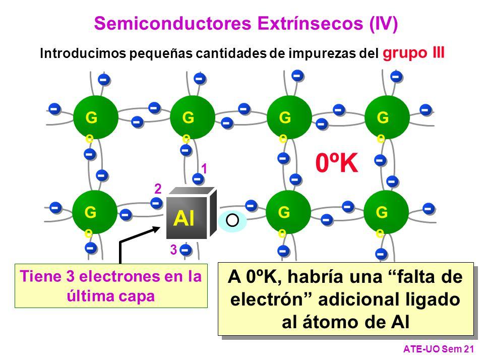 A 0ºK, habría una falta de electrón adicional ligado al átomo de Al Tiene 3 electrones en la última capa Semiconductores Extrínsecos (IV) Introducimos pequeñas cantidades de impurezas del grupo III ATE-UO Sem 21 - - - -- - - - - - - - - - - - - - - - - - - - - - GeGe GeGe GeGe GeGe GeGe GeGe GeGe - - - - Al - 1 2 3 0ºK