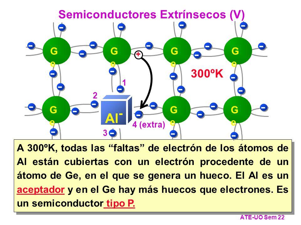 A 300ºK, todas las faltas de electrón de los átomos de Al están cubiertas con un electrón procedente de un átomo de Ge, en el que se genera un hueco.